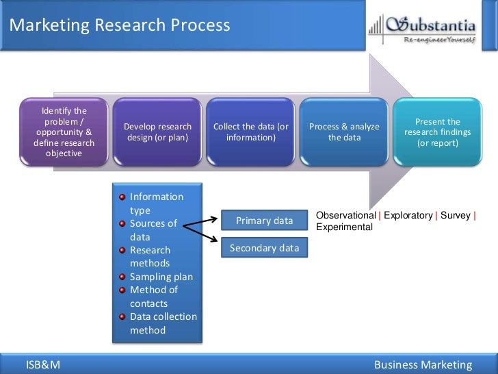 Different types of marketing research a collections and analysis of information to support marketing