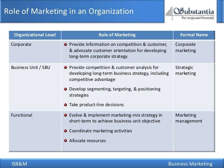 role of strategic marketing in an organization The leader's role in strategy  editorials, management, marketing, organizational behavior related articles strategic challenges of today's businesses.