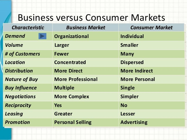 "Difference between ""Business Markets"" and ""Consumer Markets"" – Explained!"