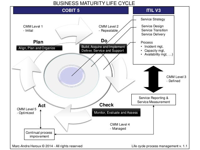BUSINESS MATURITY LIFE CYCLE COBIT 5  ITIL V3 Service Strategy  CMM Level 1 - Initial  Do  Plan Align, Plan and Organize  ...