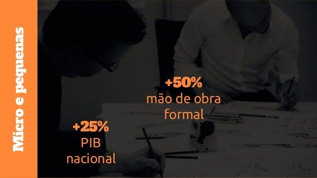 Problema 31% das empresas fecham 1° ano de vida 50% das empresas fecham após o 4° ano de vida ME & PE no Brasil Fonte: Seb...