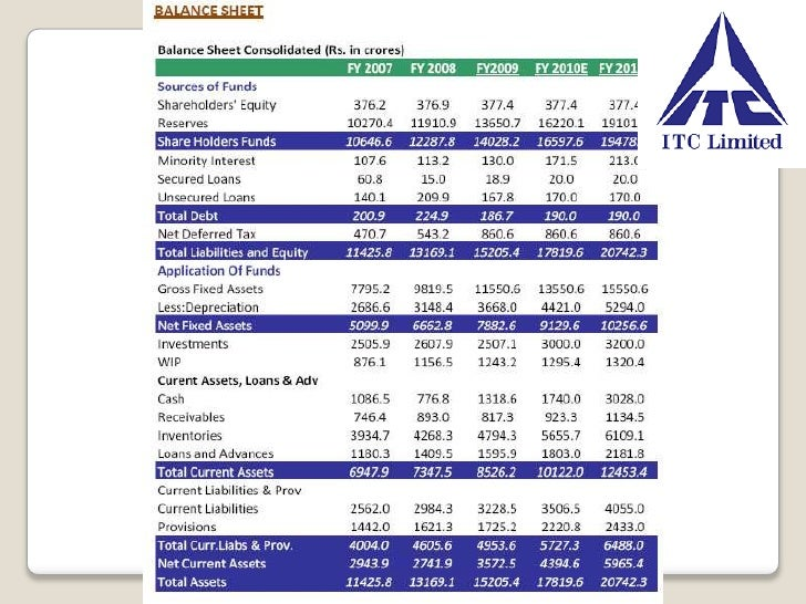 a project reporton itc aashirvaad atta View supratim dutta's corporate finance at itc limited there are false videos doing the rounds on social media which claim that aashirvaad atta.