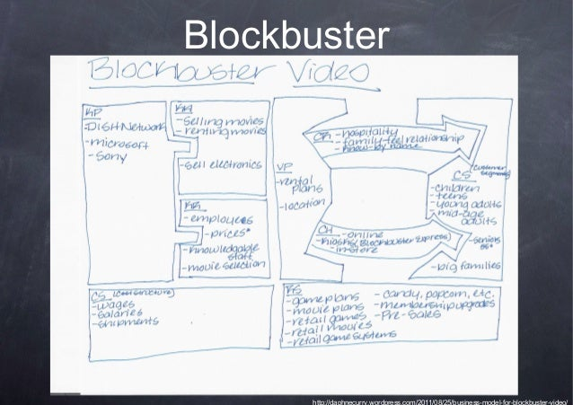 what was before blockbuster