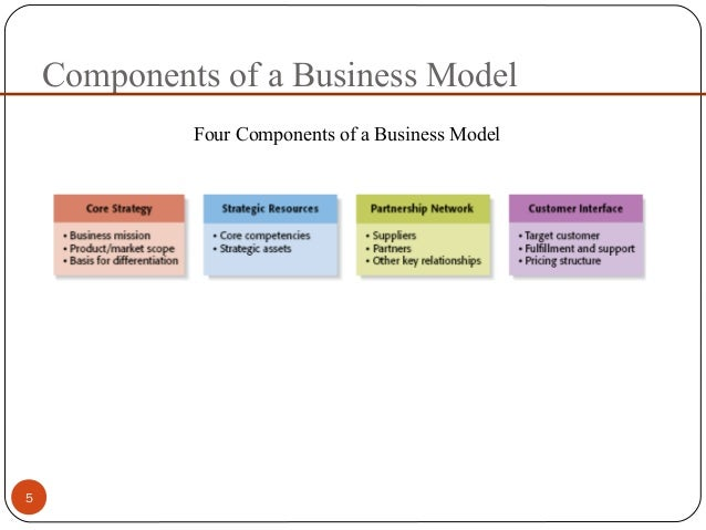 12 What are the key components of a business plan?