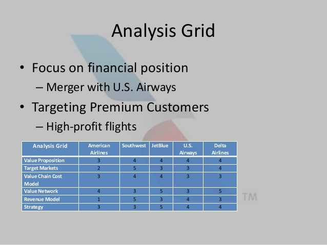 American Airlines Business Model Analysis Presentation