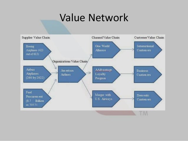 kingfisher airlines value chain analysis Get kingfisher airlines latest profit & loss account, financial statements and kingfisher airlines detailed profit and loss accounts.