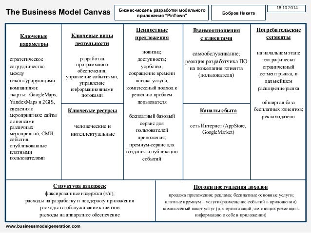 The Business Model Canvas  Ключевые виды  деятельности  разработка  программного  обеспечения,  управление событиями,  упр...