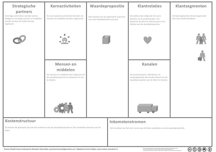 business model canvas, nl, dutch