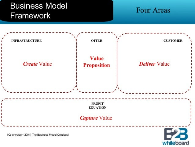 Business model template overview flashek