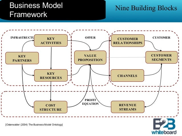 Business model template overview accmission