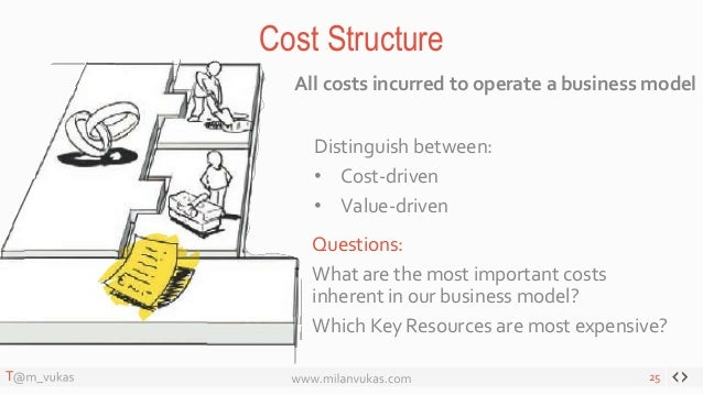 Startup Workshop #2: Business Model Canvas Cost Structure In Business Model