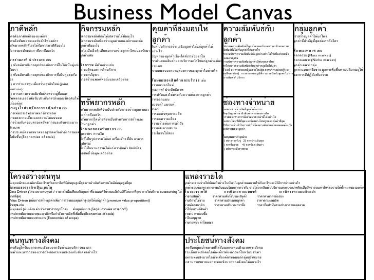 Business model canvas template flashek Gallery
