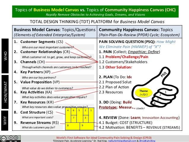BusinessModelCanvas:Topics/Ques-ons (ElementsofExtendedEnterprise/System) CommunityHappinessCanvas:Topics (Pai...