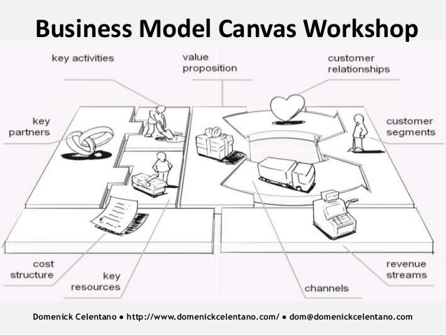 Business Model Canvas Workshop  Domenick Celentano ● http://www.domenickcelentano.com/ ● dom@domenickcelentano.com