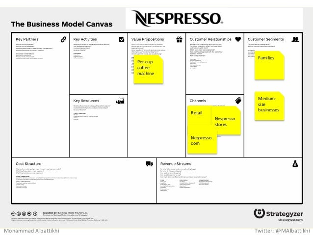 Business model of nespresso
