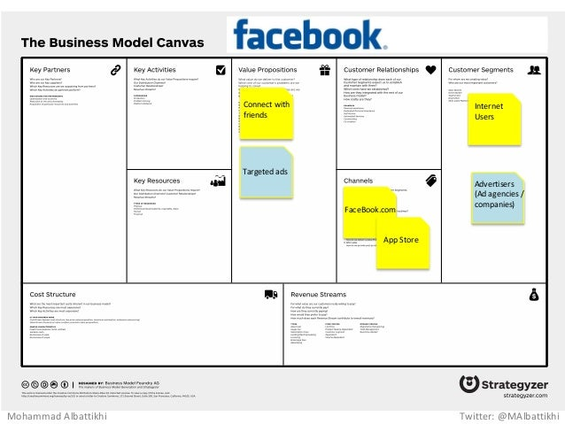 business model of facebook