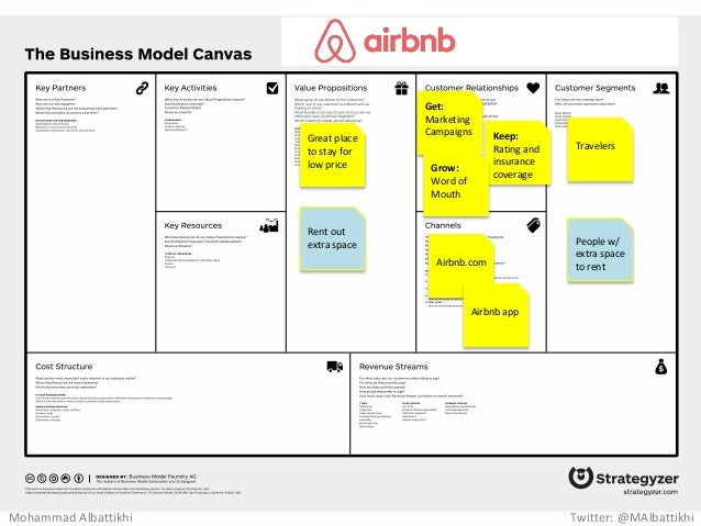 Insurance Business Model Canvas