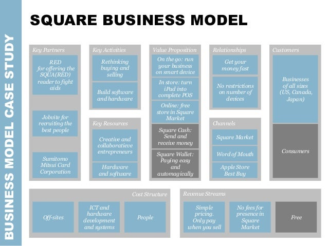 BUSINESSMODELCASESTUDY Key Partners Key Activities Key Resources Value Proposition Channels Relationships Customers Revenu...