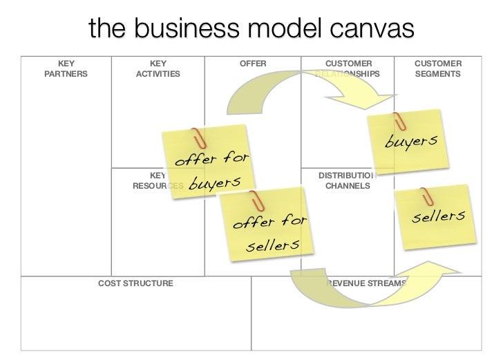 4b1b28a1c1f6 Business Model Design
