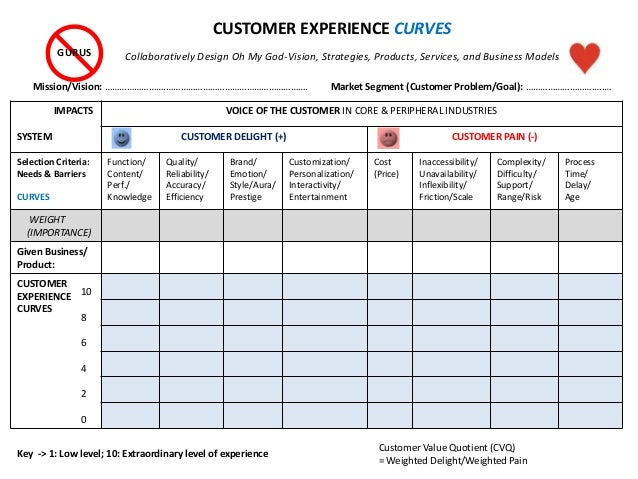 IMPACTS SYSTEM VOICE OF THE CUSTOMER IN CORE & PERIPHERAL INDUSTRIES CUSTOMER DELIGHT (+) CUSTOMER PAIN (-) Selection Crit...