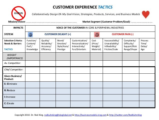 Mission/Vision: …………………….…………………………………………………. IMPACTS SYSTEM VOICE OF THE CUSTOMER IN CORE & PERIPHERAL INDUSTRIES CUSTOME...