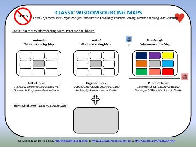 GURUS Horizontal Wisdomsourcing Map Vertical Wisdomsourcing Map Pain-Delight Wisdomsourcing Map Classic Family of Wisdomso...
