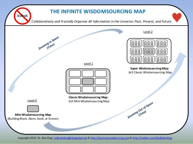 THE INFINITE WISDOMSOURCING MAP Collaboratively and Fractally Organize All Information in the Universe: Past, Present, and...