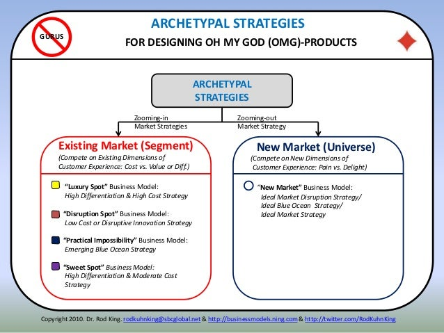 ARCHETYPAL STRATEGIES FOR DESIGNING OH MY GOD (OMG)-PRODUCTS GURUS ARCHETYPAL STRATEGIES Existing Market (Segment) (Compet...