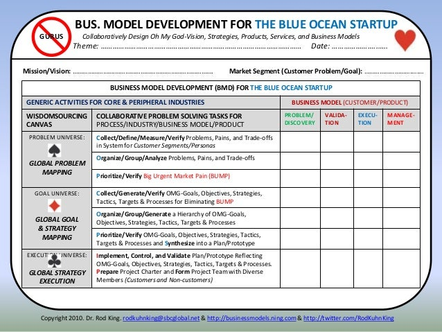 BUS. MODEL DEVELOPMENT FOR THE BLUE OCEAN STARTUP Collaboratively Design Oh My God-Vision, Strategies, Products, Services,...
