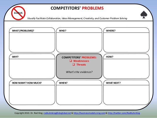 WHY? HOW MANY? HOW MUCH? WHAT (PROBLEMS)? HOW? WHAT NEXT? WHERE? COMPETITORS' PROBLEMS:  Weaknesses  Threats What's the ...