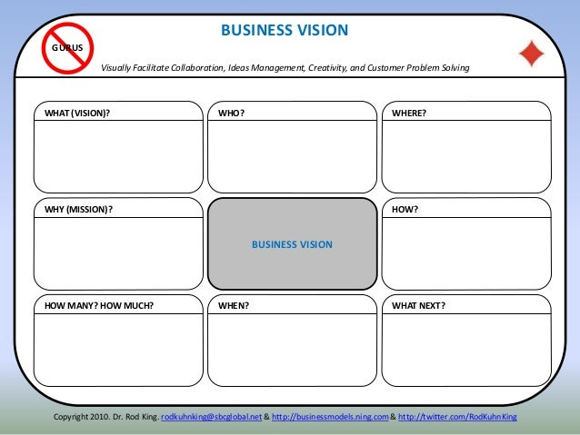 WHY (MISSION)? HOW MANY? HOW MUCH? WHAT (VISION)? HOW? WHAT NEXT? WHERE? BUSINESS VISION WHEN? WHO? BUSINESS VISION Visual...