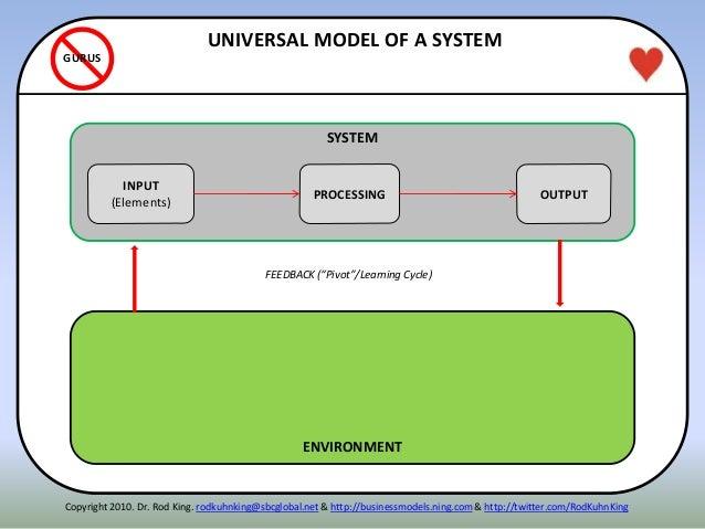 ITENN ENVIRONMENT UNIVERSAL MODEL OF A SYSTEM GURUS Copyright 2010. Dr. Rod King. rodkuhnking@sbcglobal.net & http://busin...