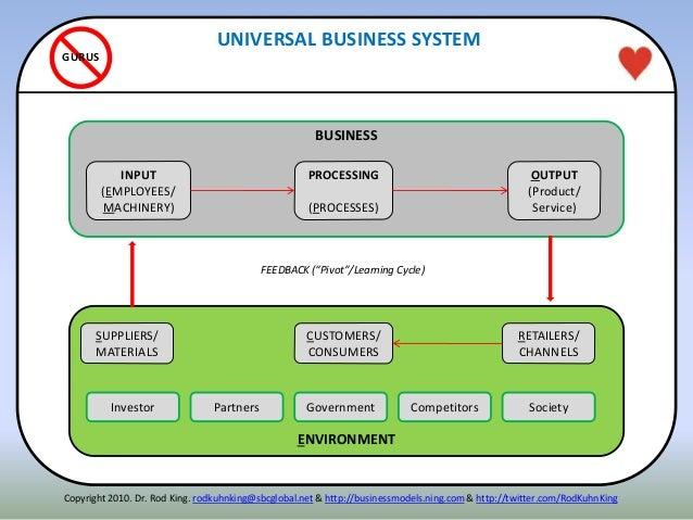 ITENN ENVIRONMENT UNIVERSAL BUSINESS SYSTEM GURUS Copyright 2010. Dr. Rod King. rodkuhnking@sbcglobal.net & http://busines...