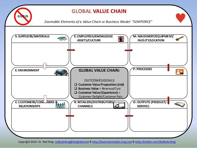 ITENNE: ENVIRONMENT P: PROCESSES S: SUPPLIERS/MATERIALS R: RETAILERS/DISTRIBUTORS/ CHANNELS O: OUTPUTS (PRODUCT/ SERVICE) ...