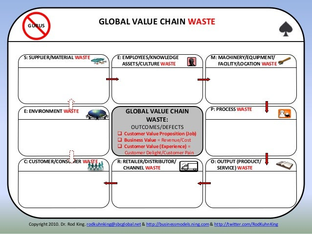 ITENNE: ENVIRONMENT WASTE P: PROCESS WASTE S: SUPPLIER/MATERIAL WASTE R: RETAILER/DISTRIBUTOR/ CHANNEL WASTE O: OUTPUT (PR...