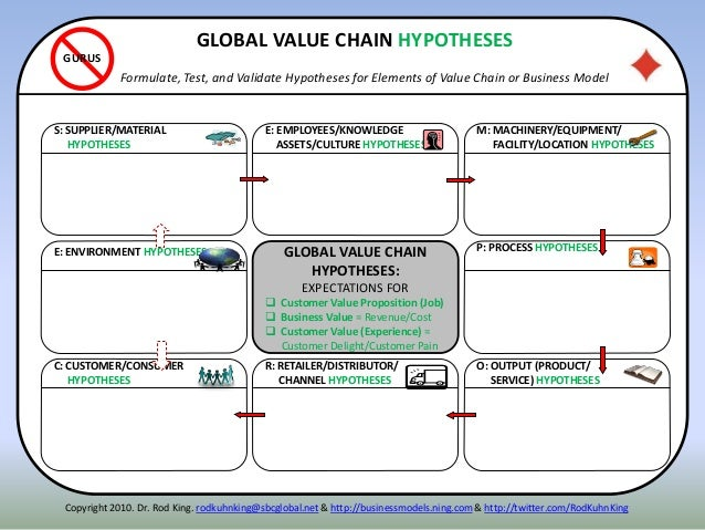 ITENNE: ENVIRONMENT HYPOTHESES P: PROCESS HYPOTHESES S: SUPPLIER/MATERIAL HYPOTHESES R: RETAILER/DISTRIBUTOR/ CHANNEL HYPO...