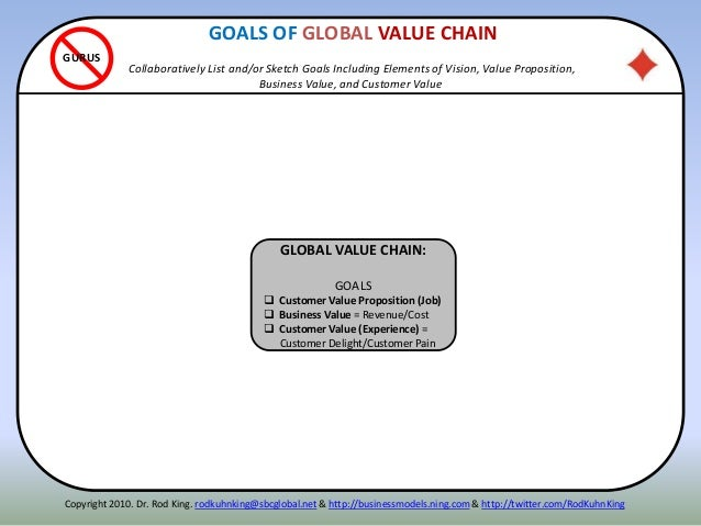 ITENNGLOBAL VALUE CHAIN: GOALS  Customer Value Proposition (Job)  Business Value = Revenue/Cost  Customer Value (Experi...