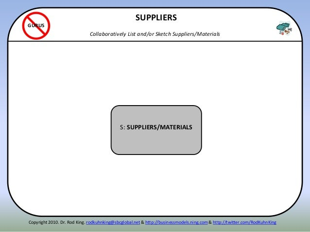 ITENN S: SUPPLIERS/MATERIALS SUPPLIERS Collaboratively List and/or Sketch Suppliers/Materials GURUS Copyright 2010. Dr. Ro...