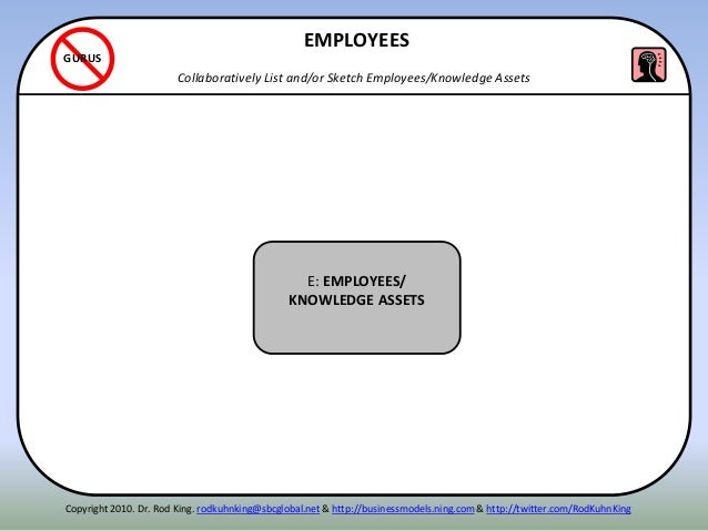 ITENN E: EMPLOYEES/ KNOWLEDGE ASSETS EMPLOYEES Collaboratively List and/or Sketch Employees/Knowledge Assets GURUS Copyrig...