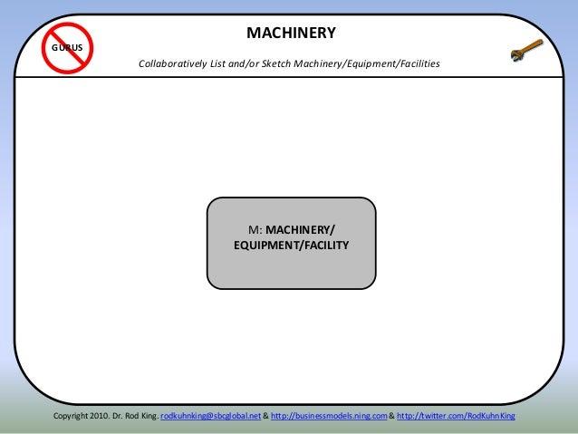ITENN M: MACHINERY/ EQUIPMENT/FACILITY MACHINERY Collaboratively List and/or Sketch Machinery/Equipment/Facilities GURUS C...