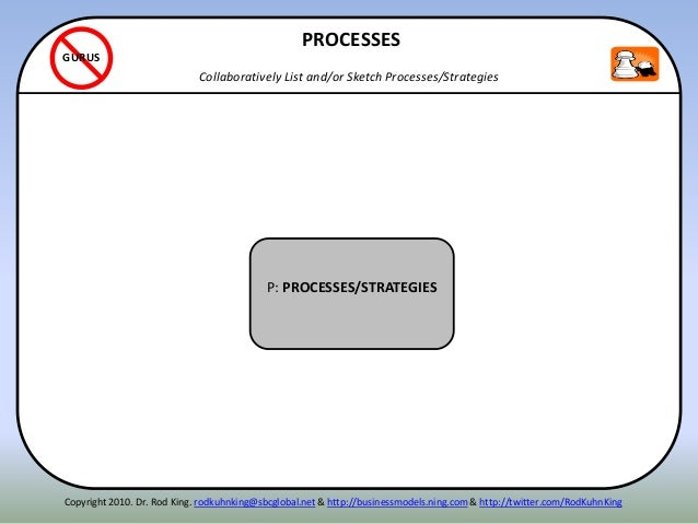 ITENN P: PROCESSES/STRATEGIES PROCESSES Collaboratively List and/or Sketch Processes/Strategies GURUS Copyright 2010. Dr. ...
