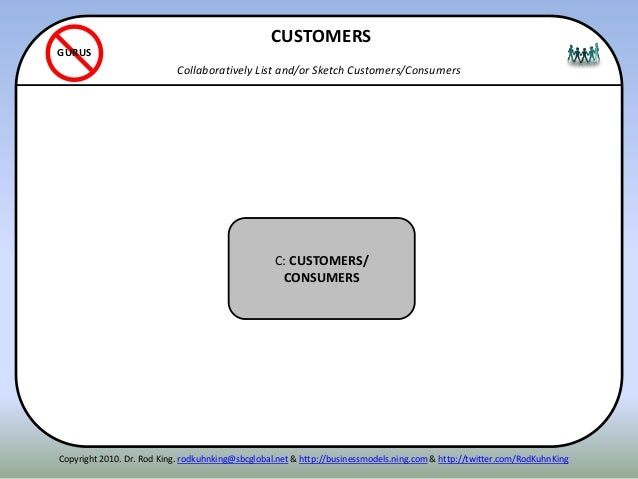 ITENN C: CUSTOMERS/ CONSUMERS CUSTOMERS Collaboratively List and/or Sketch Customers/Consumers GURUS Copyright 2010. Dr. R...