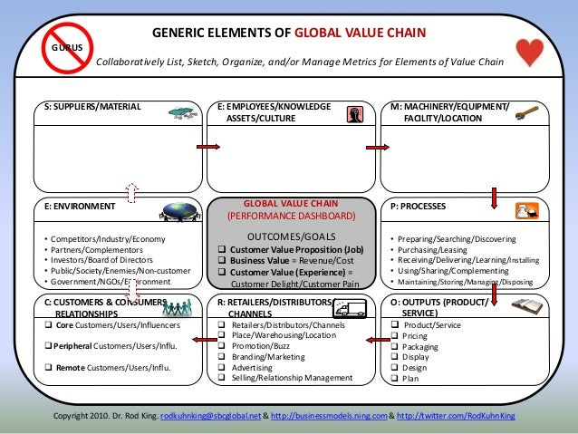 ITENNE: ENVIRONMENT • Competitors/Industry/Economy • Partners/Complementors • Investors/Board of Directors • Public/Societ...