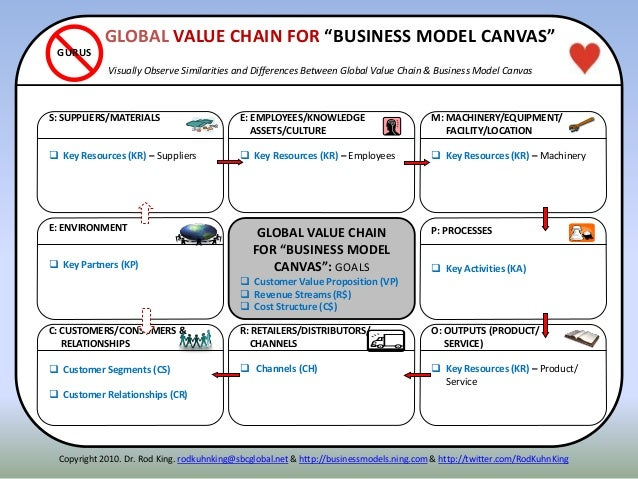 ITENNE: ENVIRONMENT  Key Partners (KP) P: PROCESSES  Key Activities (KA) S: SUPPLIERS/MATERIALS  Key Resources (KR) – S...