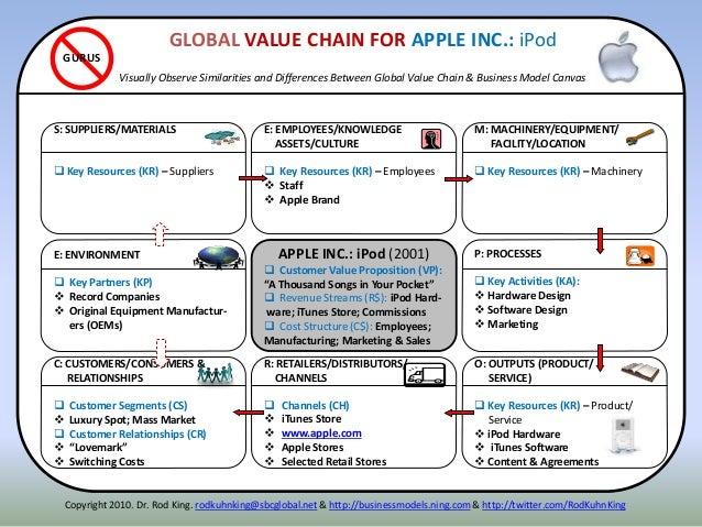 ITENNE: ENVIRONMENT  Key Partners (KP)  Record Companies  Original Equipment Manufactur- ers (OEMs) P: PROCESSES  Key ...