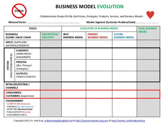FOCUS EVOLUTION OF BUSINESS MODEL IDEAL BUSINESS MODEL BUSINESS/ GLOBAL VALUE CHAIN DESCRIPTION/ INDUSTRY PAST BUSINESS MO...