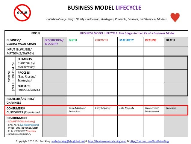 FOCUS BUSINESS MODEL LIFECYCLE: Five Stages in the Life of a Business Model BUSINESS/ GLOBAL VALUE CHAIN DESCRIPTION/ INDU...