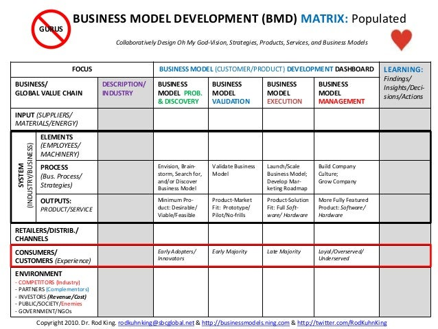 FOCUS BUSINESS MODEL (CUSTOMER/PRODUCT) DEVELOPMENT DASHBOARD LEARNING: Findings/ Insights/Deci- sions/Actions BUSINESS/ G...