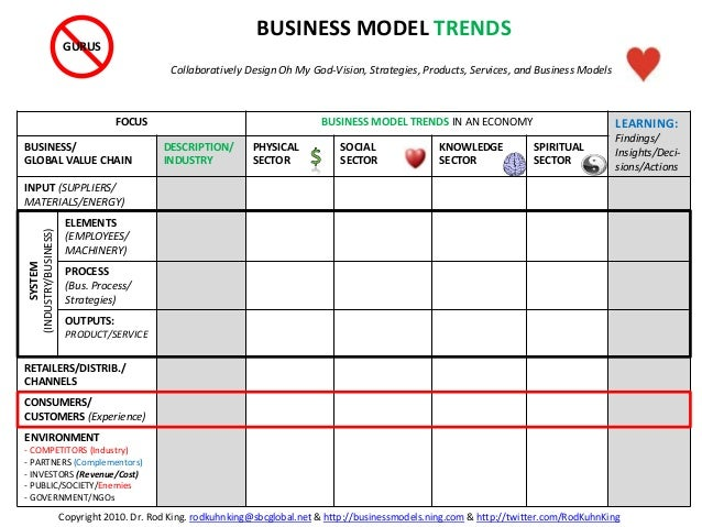 FOCUS BUSINESS MODEL TRENDS IN AN ECONOMY LEARNING: Findings/ Insights/Deci- sions/Actions BUSINESS/ GLOBAL VALUE CHAIN DE...