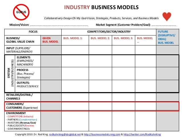 FOCUS COMPETITORS/SECTOR/INDUSTRY FUTURE (DISRUPTIVE/ IDEAL) BUS. MODEL BUSINESS/ GLOBAL VALUE CHAIN GIVEN BUS. MODEL BUS....